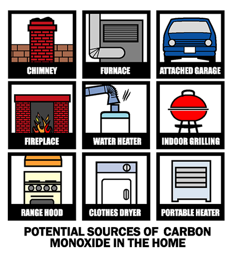 Potential sources of Carbon Monoxide in the home.  Includes chimney, furnace, attached garage, fireplace, water heater, indoor grill, range hood, clothes dryer, and portable heater.